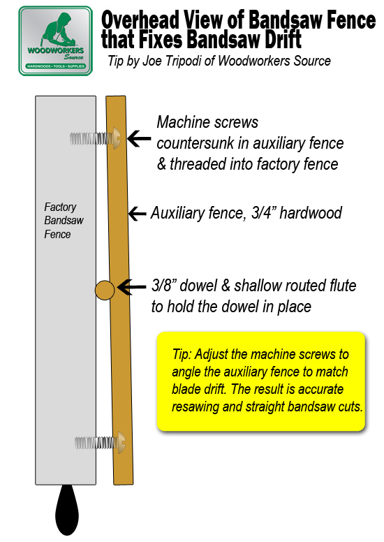 Bandsaw Fix won't cut straight blade drift
