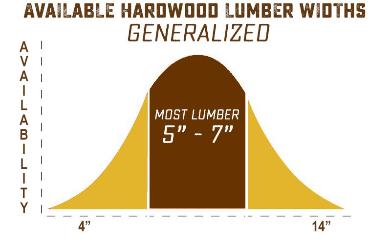 lumber widths available for hardwood, a bell curve graph
